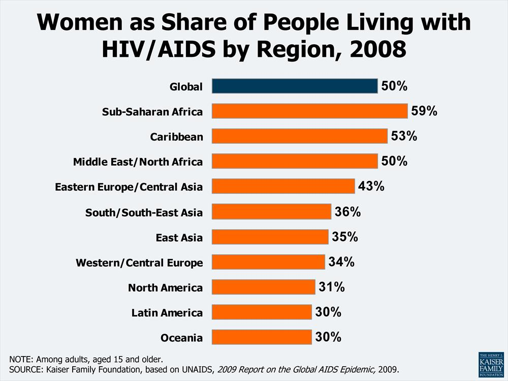 """hiv aids among women in south """"reducing age-disparate sex is key to slowing hiv rates in young women,"""" said salim abdool karim, director of the centre for the aids program of research in south africa, a partnership between."""